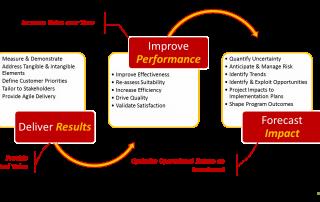KCA Process Improvement Approach