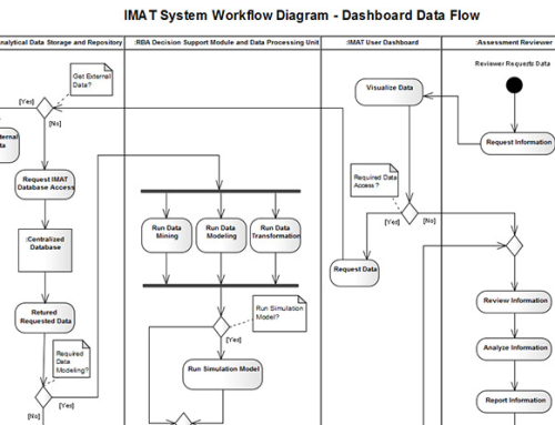 System Design Documentation